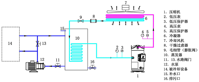 产品详情 风冷式工业水冷机产品详细介绍: 风冷式工业冷水机广泛应用于塑胶、电子制造、电镀、医药化工、超声波冷却、印刷等工业生产,能精确控制现代工业机械化生产所要求的温度,从而大大地提高生产效率及产品质量。风冷式工业冷水机无需配备水塔而且操作简便、设计合理、品质卓越、型号齐全,是现代化工业生产不可缺少的良伴。风冷冷水机型号齐全(具体型号以及参数请见下表),品种繁多,以符合不同客户的需求。另外,我司专业的工程师队伍能够按照客户的不同要求,
